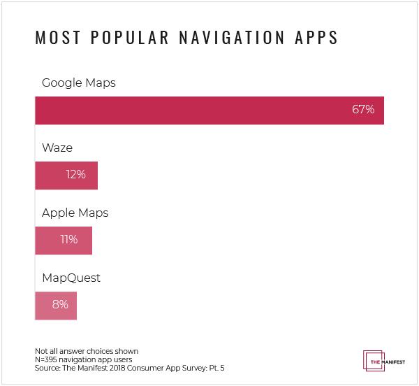ナビゲーションアプリではGoogleマップが最も多く利用されている。
