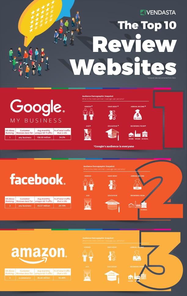 米国で利用されているクチコミサイトに「Googleマイビジネス」が1位
