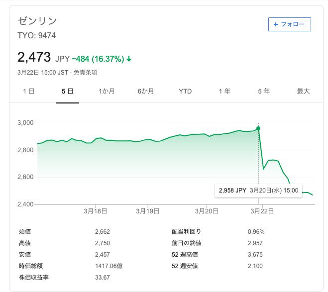 ゼンリンの株価チャート